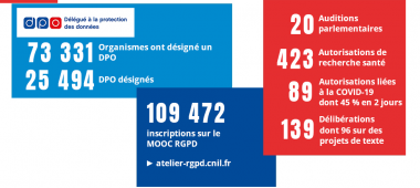 Accompagner et conseiller -  Chiffres 2020