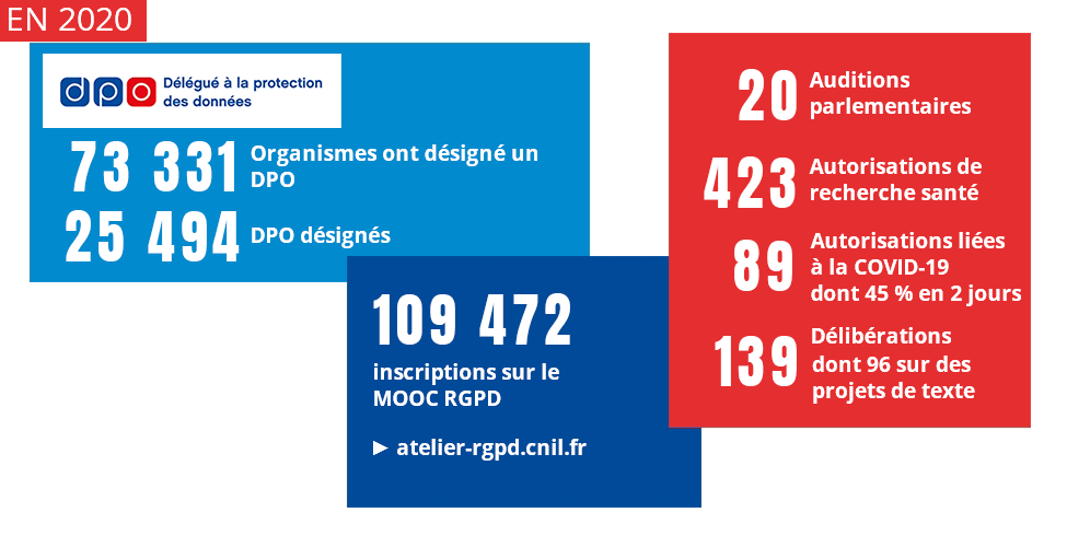 Accompagner et conseiller -  Chiffres 2019