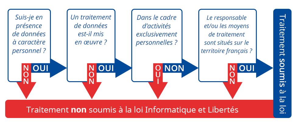 Conditions d'application de la loi Informatique et Libertés