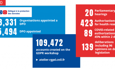 Accompanying compliance - 2019 figures