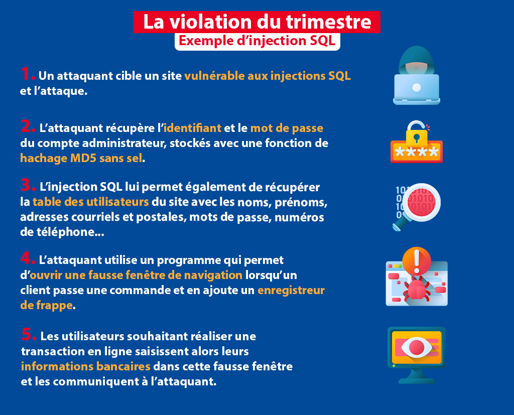 violation du trimestre